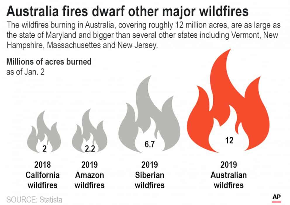 wildfire graphic ap
